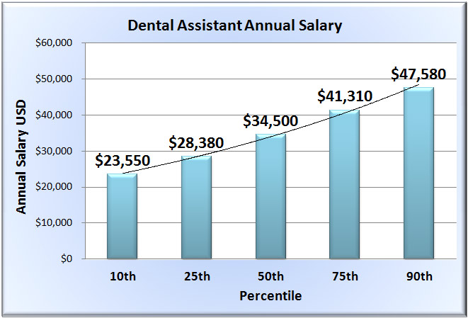 dental assistant salaries for 2015  u2013 dental staff school